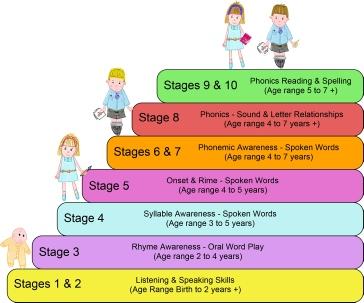 Print the 10 stages of phonological awareness picture